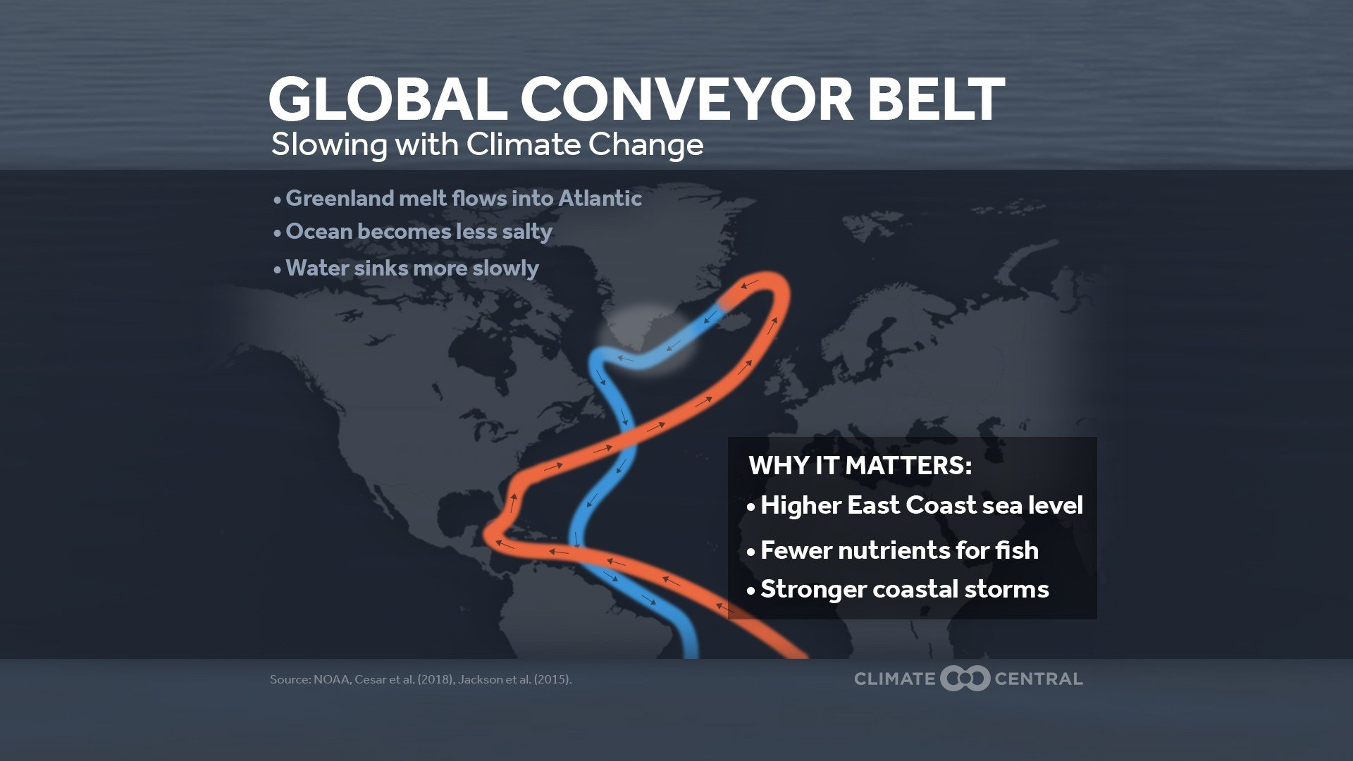 Melting ice from Greenland is slowing the global ocean conveyor belt, which can impact climate, sea level rise, and ocean life (Climate Central)